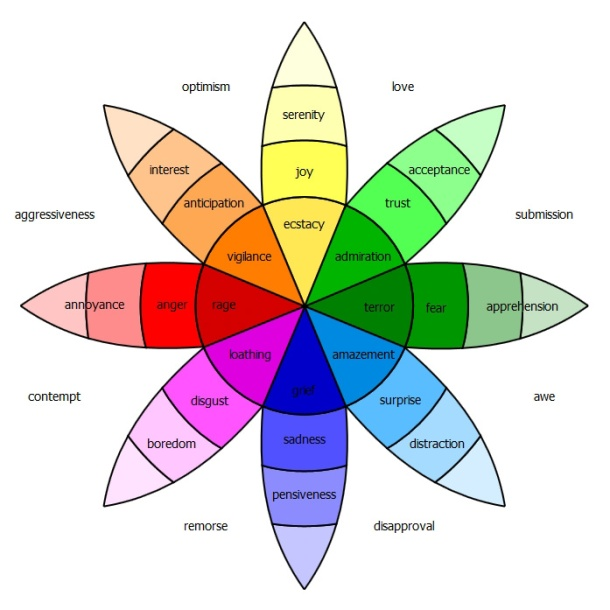 Plutchik Emotion Wheel